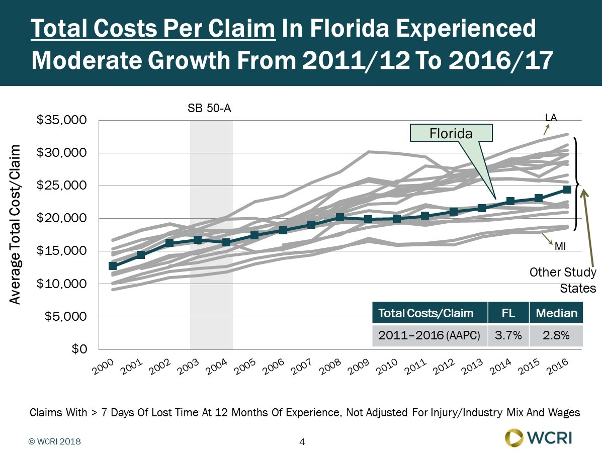 Florida Workers' Compensation Costs per Claim Grew Moderately From 2011 to 2016, Finds WCRI Study image