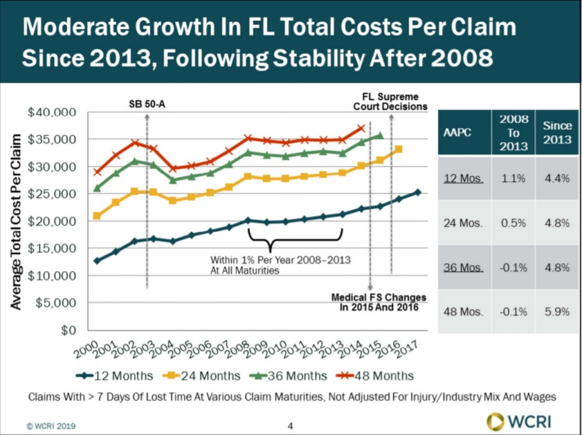 Average Florida Workers' Compensation Claim Cost Grew