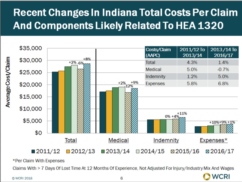 Average Total Cost per Workers' Compensation Claim Changed Little in Indiana Since a 2013 Reform Law Took Effect, WCRI Study Finds image