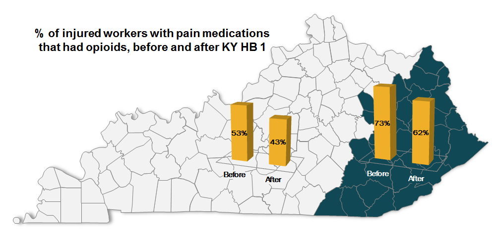 Opioids Dispensed to Kentucky Injured Workers Reduced Immediately Post-HB 1, Finds New WCRI Study image