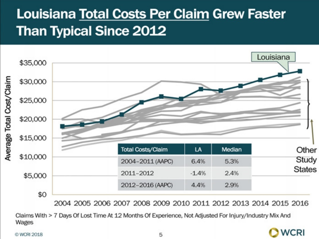 Louisiana Workers' Compensation Costs per Claim Higher Than Other States and Growing Faster Than Many, WCRI Study Finds image