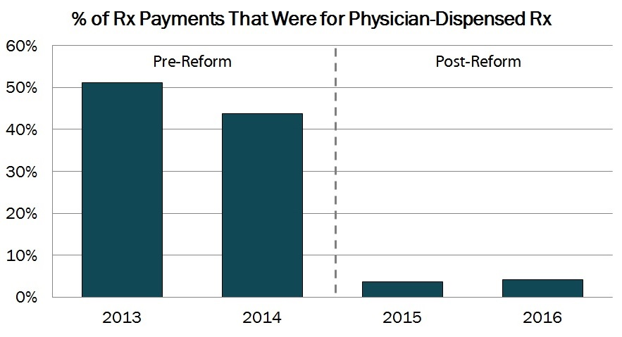 Significant Decrease in Physician-Dispensed Drugs after Pennsylvania Reforms, New WCRI Study Finds image