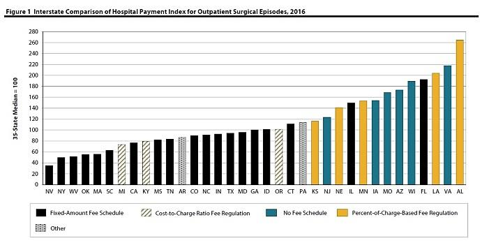Payments per Episode for Hospital Outpatient Services Higher in States with  Percent-of-Charge-Based Fee Regulations or No Fee Schedules, Finds WCRI Study image